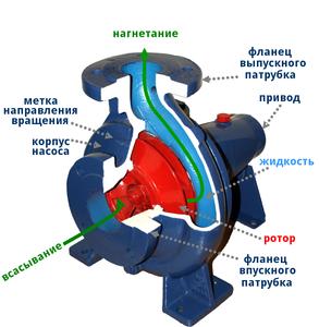 Схема динамического насоса