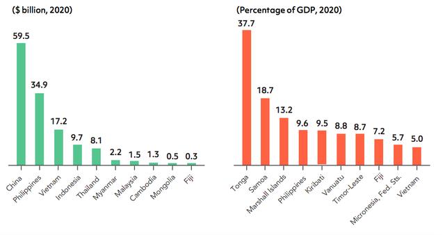 Năm 2020, hơn 17 tỷ USD kiều hối về Việt Nam, thuộc top 10 nước nhận kiều hối nhiều nhất thế giới - Ảnh 2.