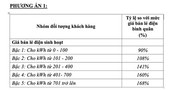 Bộ Công Thương đề xuất giá điện bán lẻ một giá -Ảnh 2