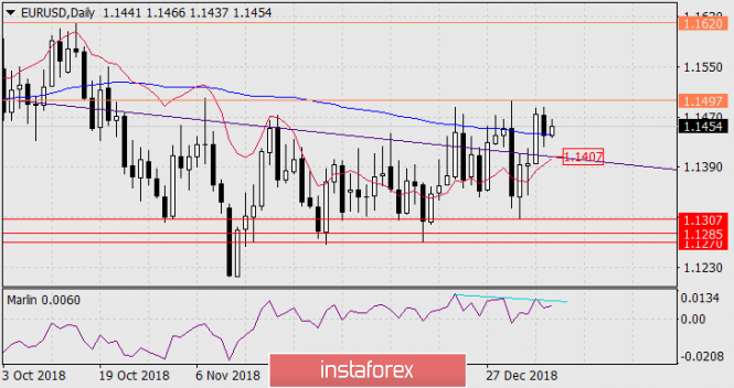 Forecast of EUR / USD for January 9, 2019