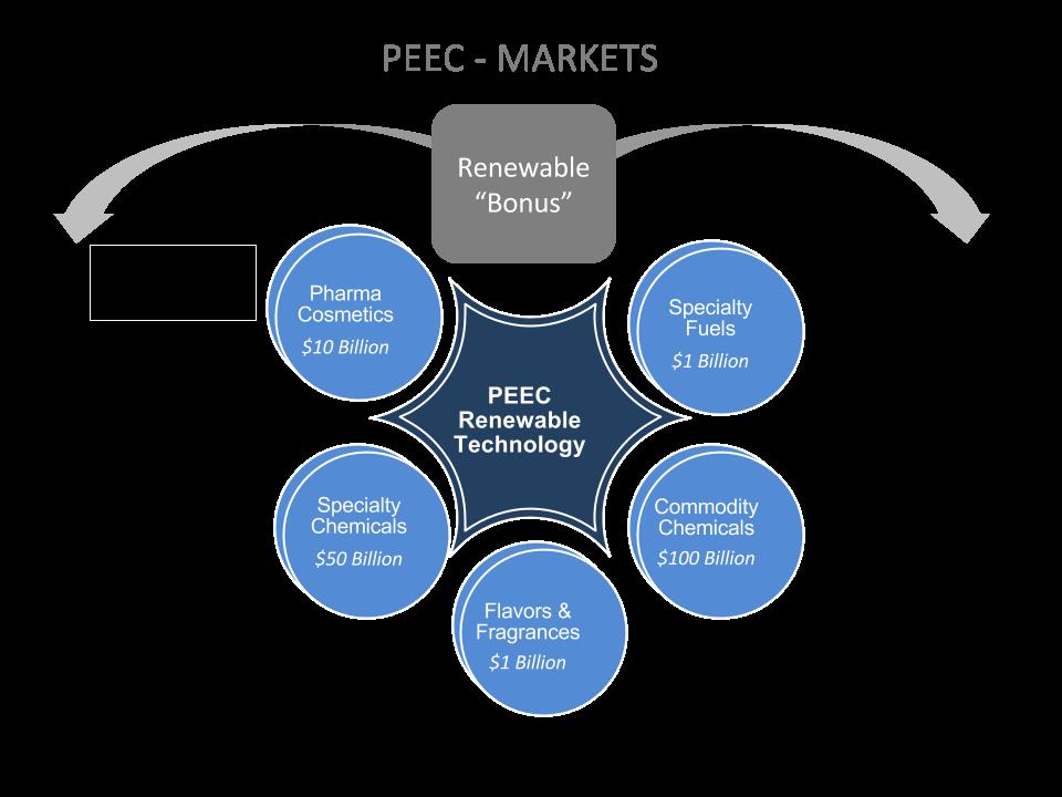 Peec Markets.png
