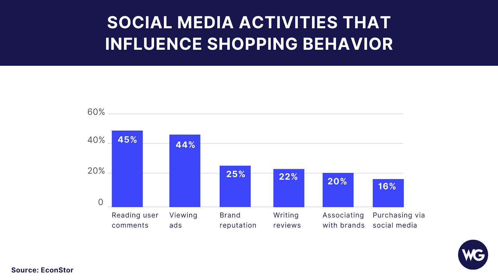 Graphic of social media activities that influence shopping behavior