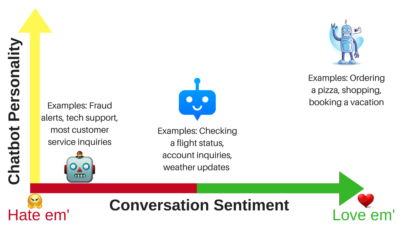 Sentiment vs bot personality diagram