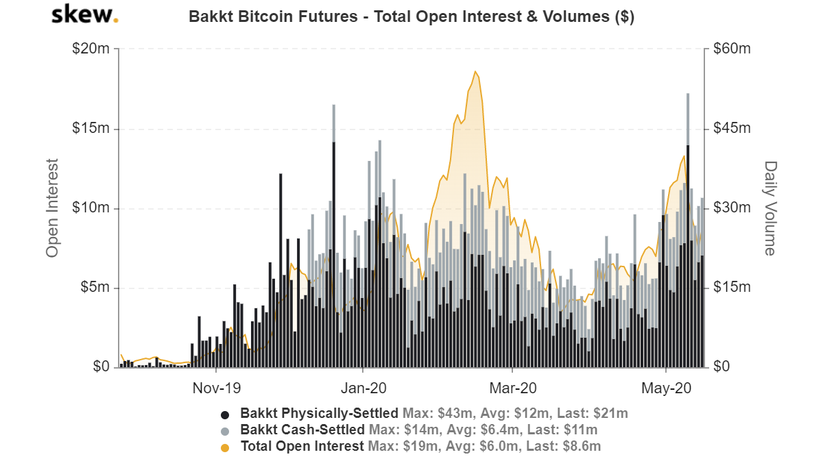 bakkt bitcoin futures total open interest and volumes