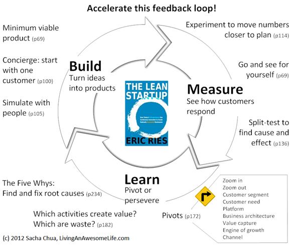 Lean Startup metodology
