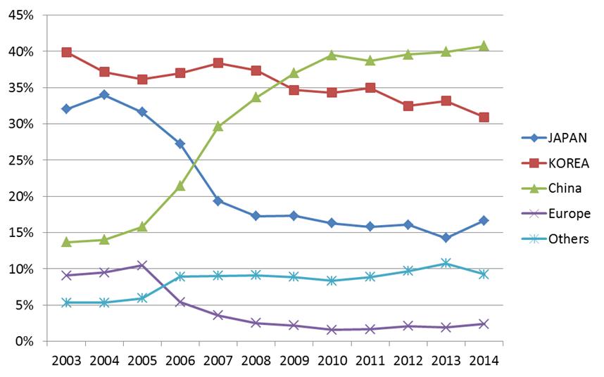 地域別造船竣工量ランキング推移(2003-2014)