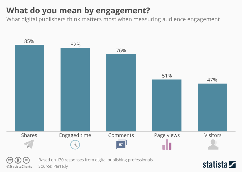 Stats on how to measure customer engagement on social media