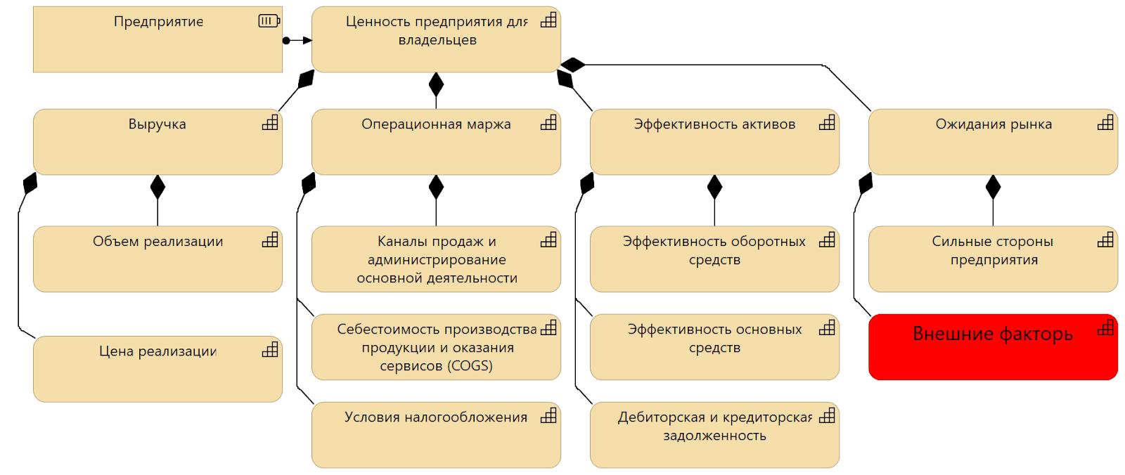 модель ценности предприятия.png