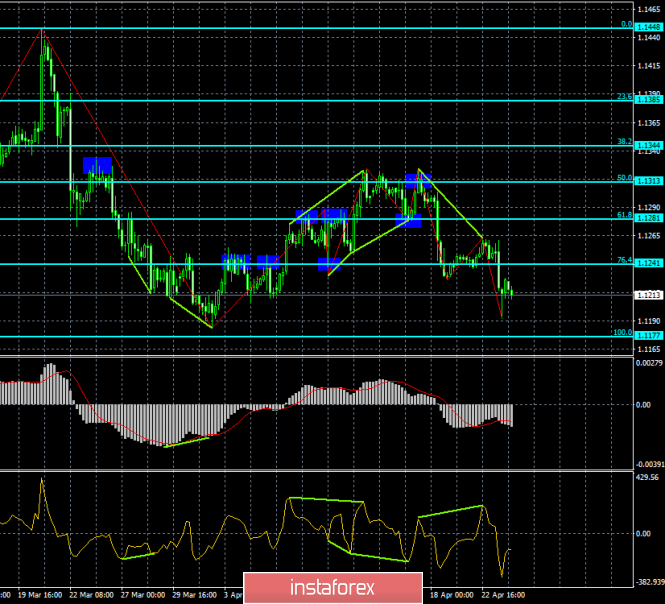 Analysis of EUR/USD divergences for April 24th. The euro is falling again, but will it be able to update previous lows?