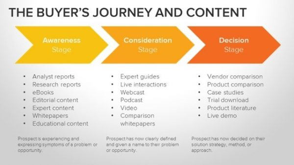 The illustration of a buyer journey