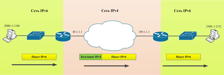 Сеть IPv6