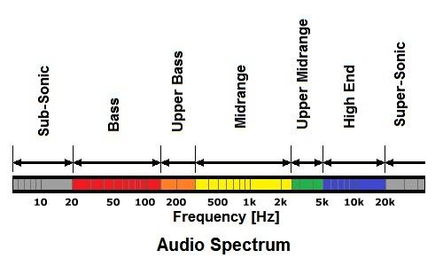 Dãy tần số âm thanh