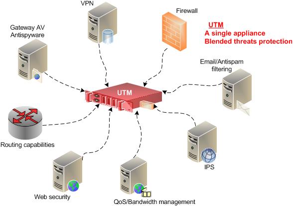 9. UTM Firewall – ความมั่นคงของระบบสารสนเทศ