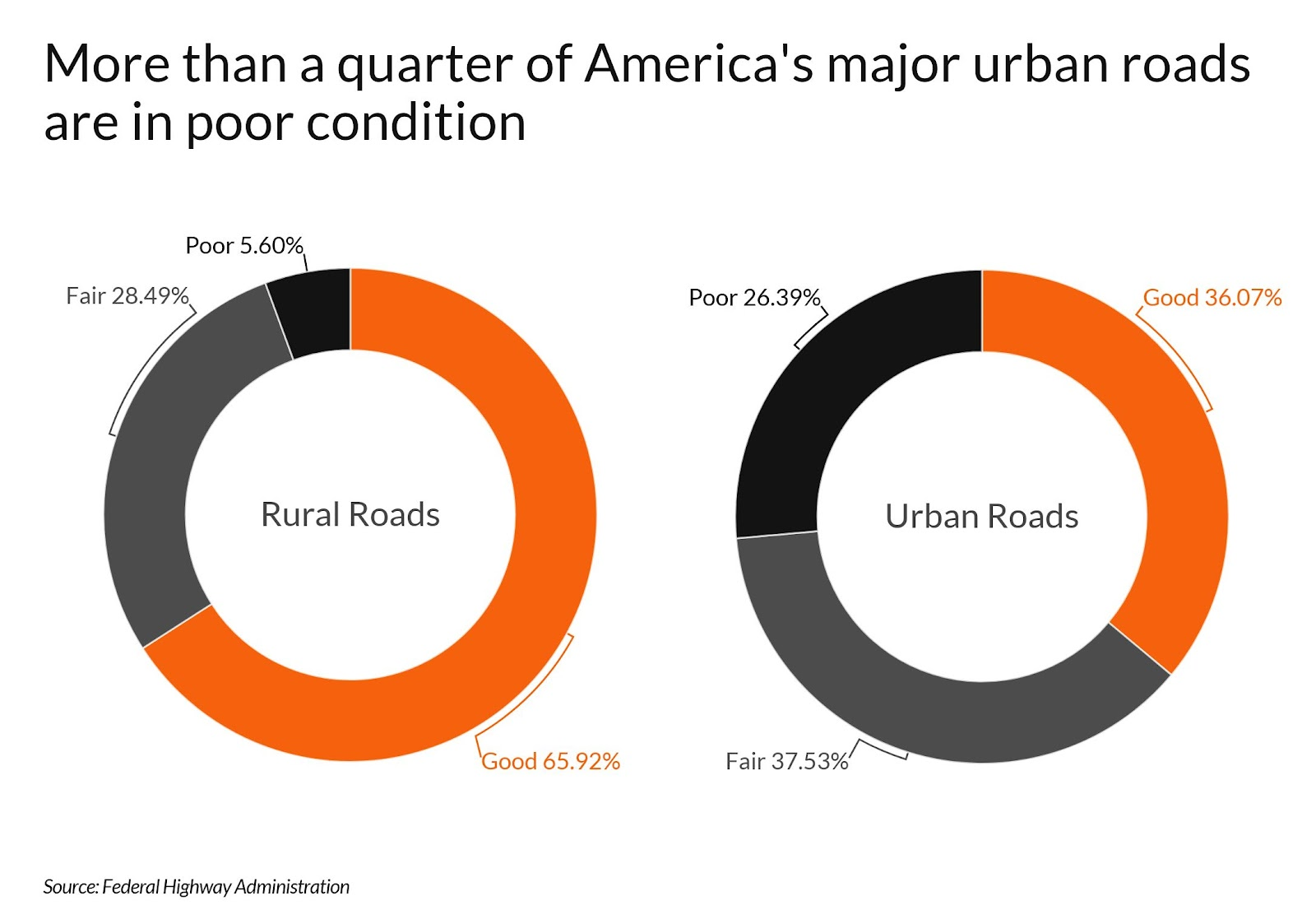Donut chart showing percentage of U.S. major urban roads in poor condition