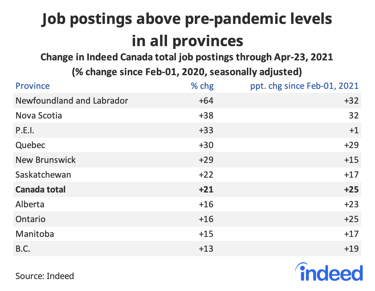 """Table titled """"Job postings above pre-pandemic levels in all provinces."""""""