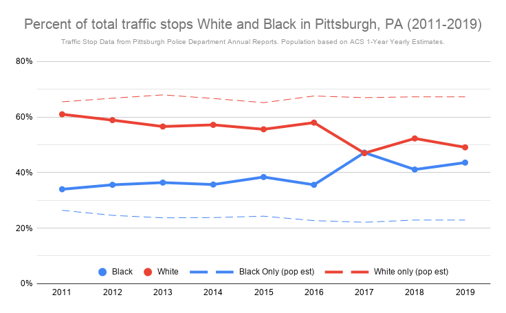 [Line graph is titled: Percent of total traffic stops white and Black in Pittsburgh, PA (2011-2019). It shows the percentage on the Y-axis and the years 2011 to 2019 on the X-axis. Two lines show the estimated white population (about 67%) and Black population (about 24%). Two other lines show the percent of total traffic stops: Whites decrease from 61% to 49%, while Blacks increase from 34% to 43%.]
