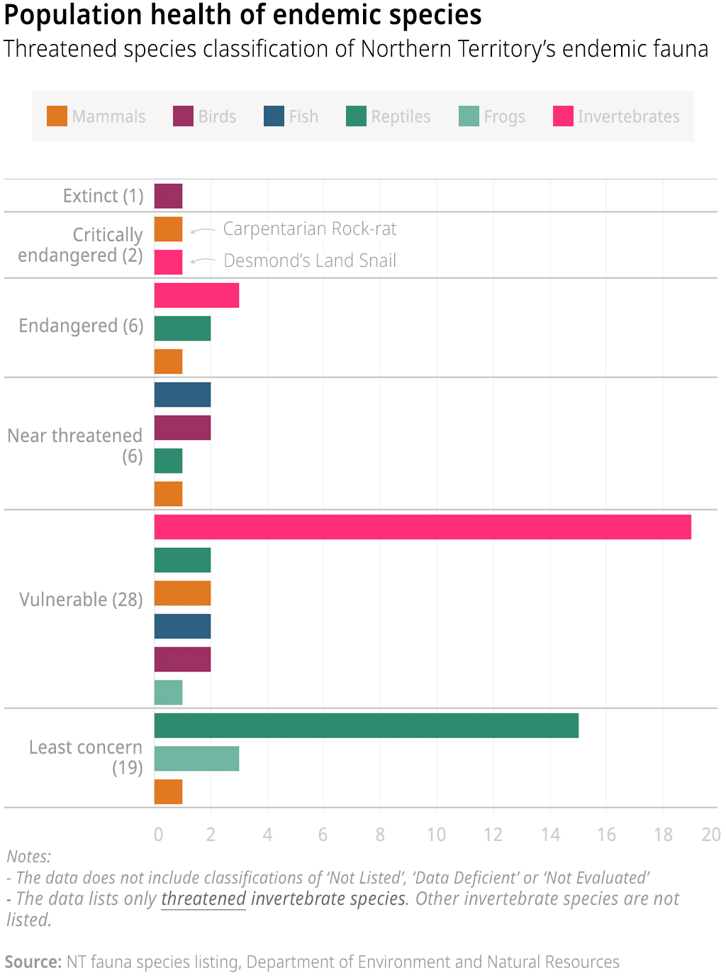 Chart showing the threatened species classification of fauna endemic to the Northern Territory, by animal type.