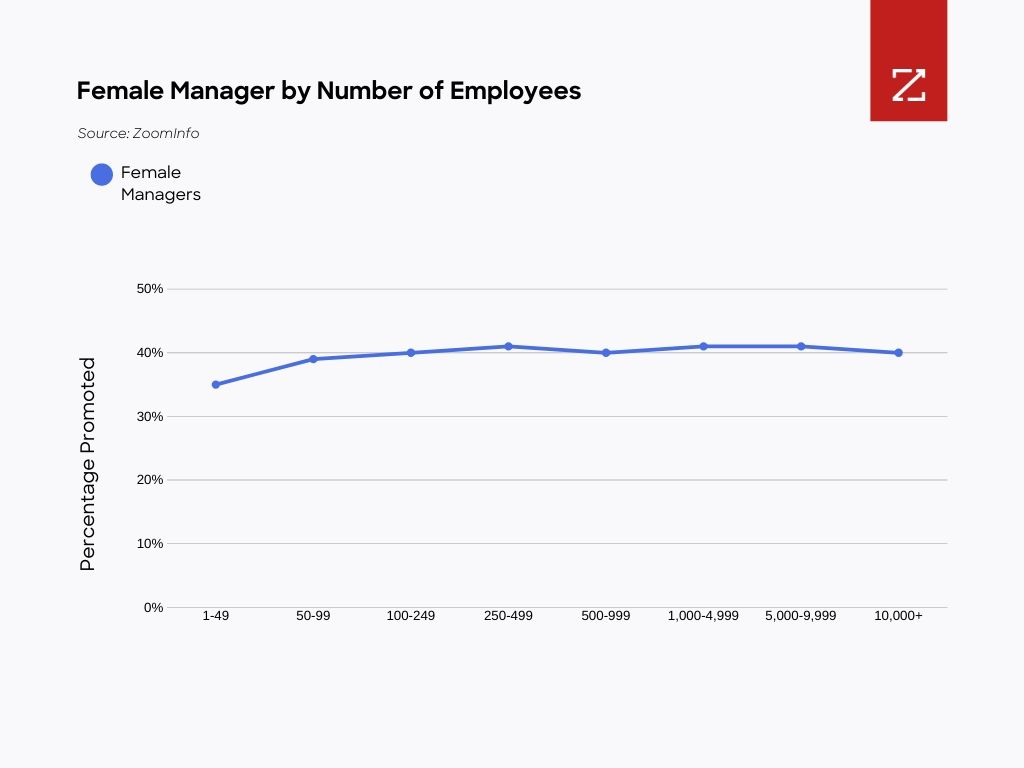 Graph: Figure 6: The amount of female managers rises slightly after companies hire 50 employees. (Source: ZoomInfo)