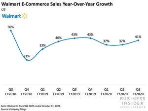 Bigcommerce sellers