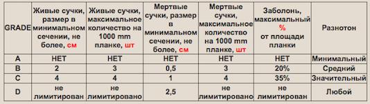 Таблица. Селекция паркета в зависимости от распила