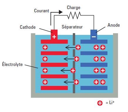 batterie électrique