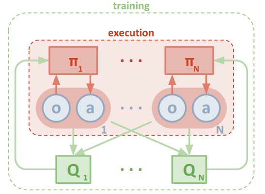 Scaling Multi-Agent Reinforcement Learning – The Berkeley