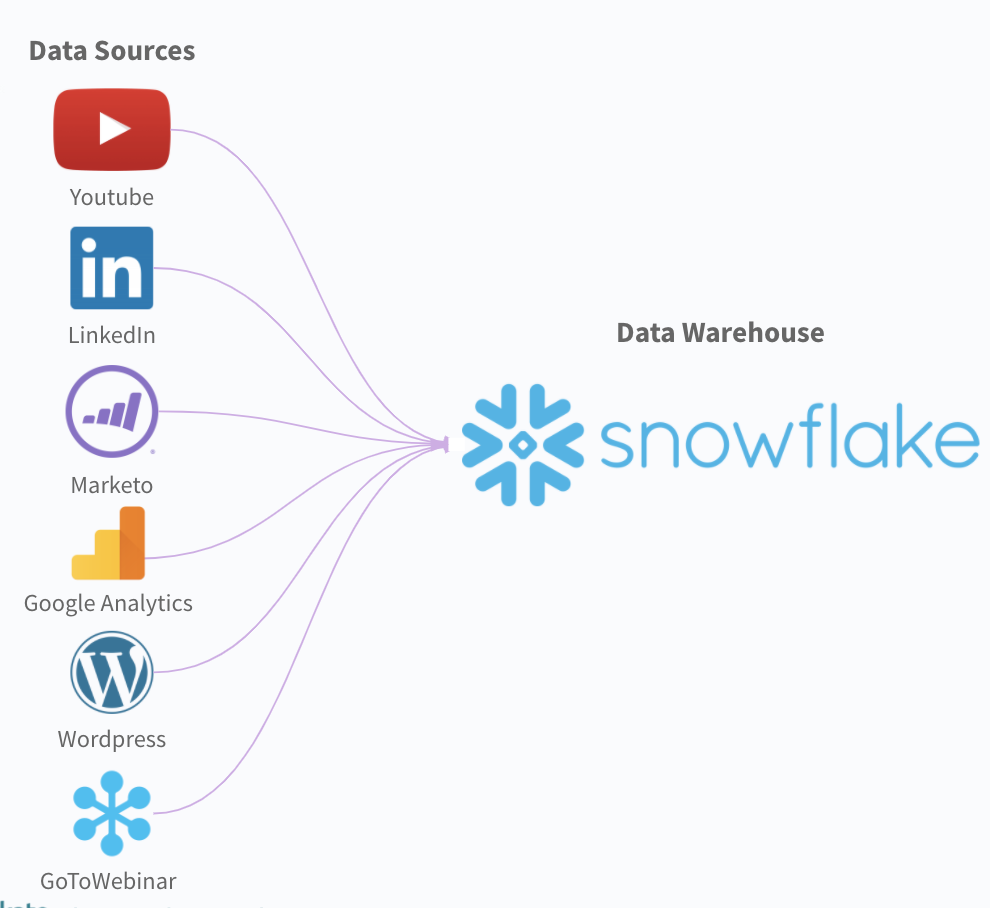 An example of how an ETL tool can work, using Snowflake as the data warehouse.