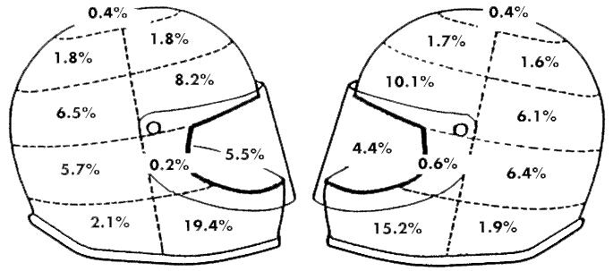 Motorcycle helmet damage zones