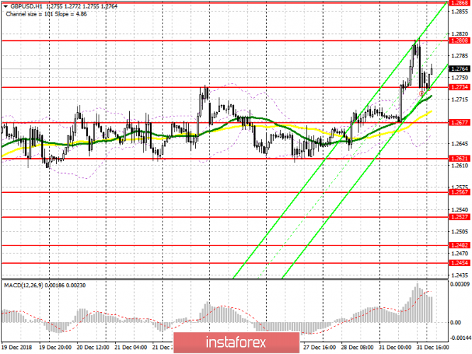 GBP / USD: plan for the European session on January 2. The pound is trying to cling to new highs