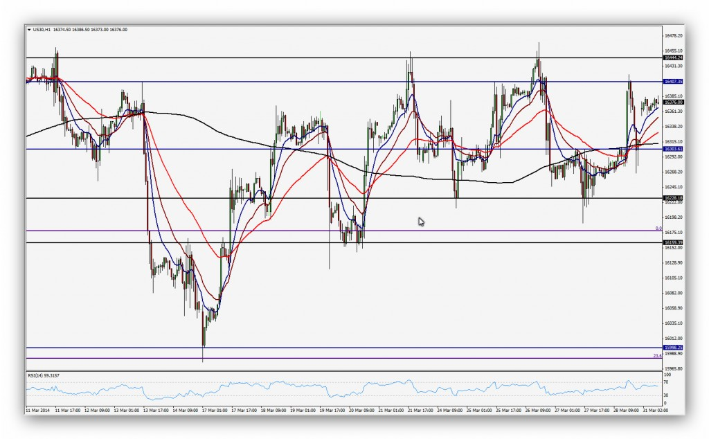 Compartirtrading Post Day Trading 2014-03-31 Dow 1h