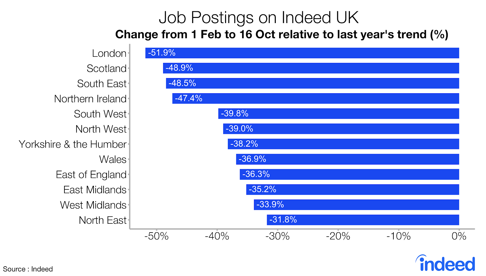 Bar graph showing job postings on Indeed UK by city