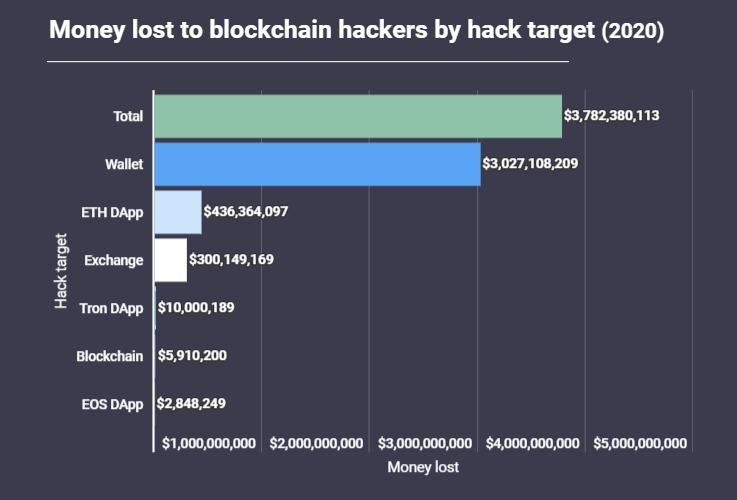 ICO scams 2020: examples and how to avoid 4