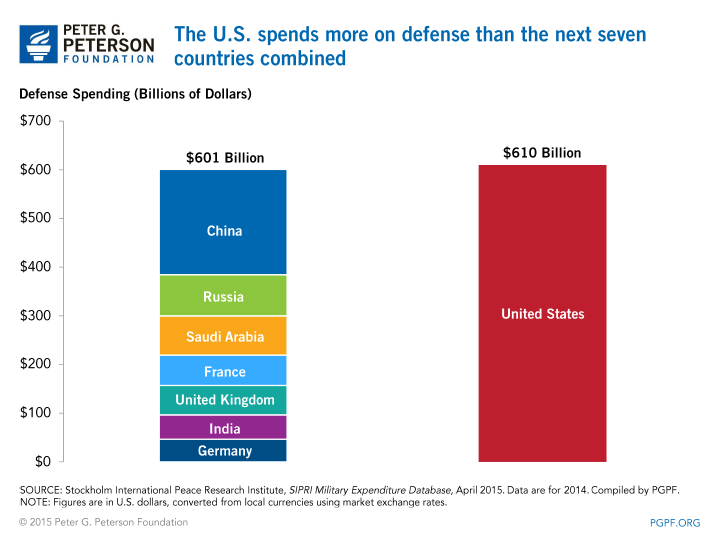 Obama: US spends more on military than next 8 nations