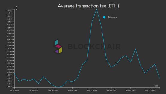 Phí giao dịch Ethereum trung bình
