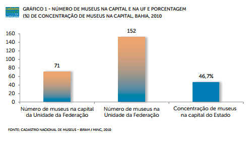 museus na capital e no resto do estado.png
