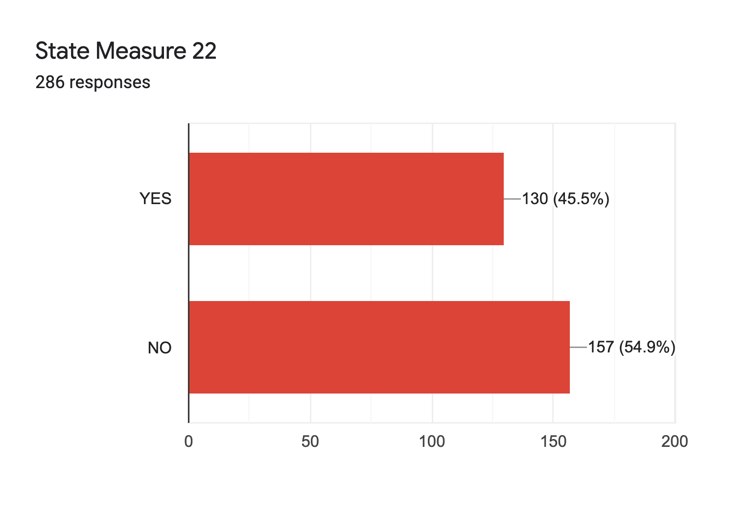 Forms response chart. Question title: State Measure 22. Number of responses: 286 responses.