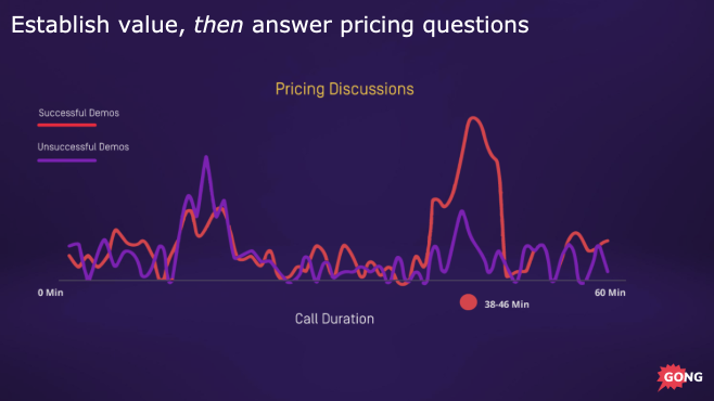 Pricing data on product demos