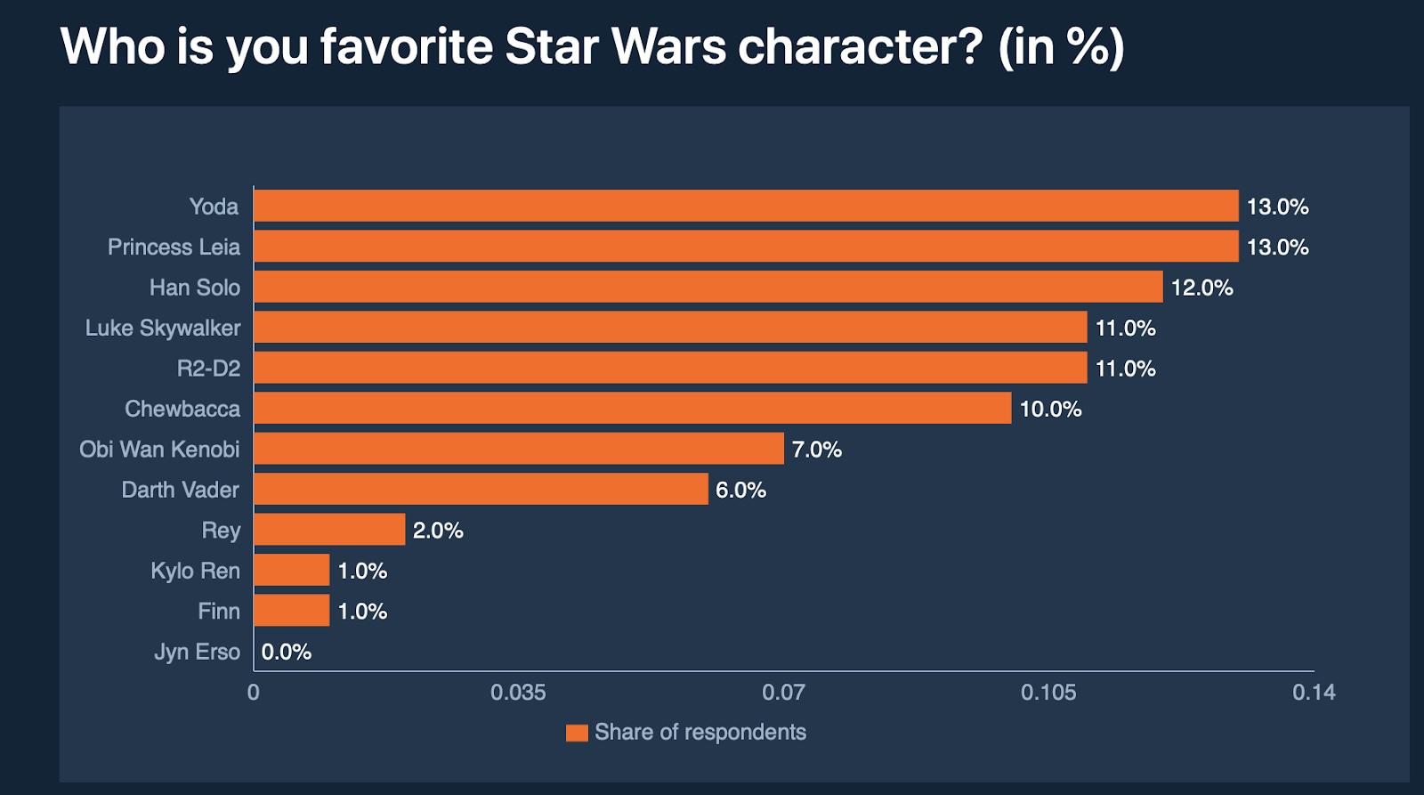 Star Wars Character Data
