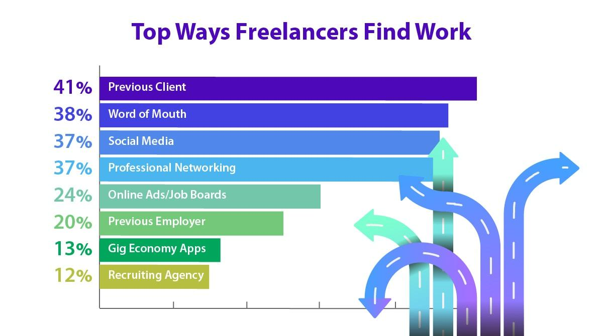 top ways freelancers find work