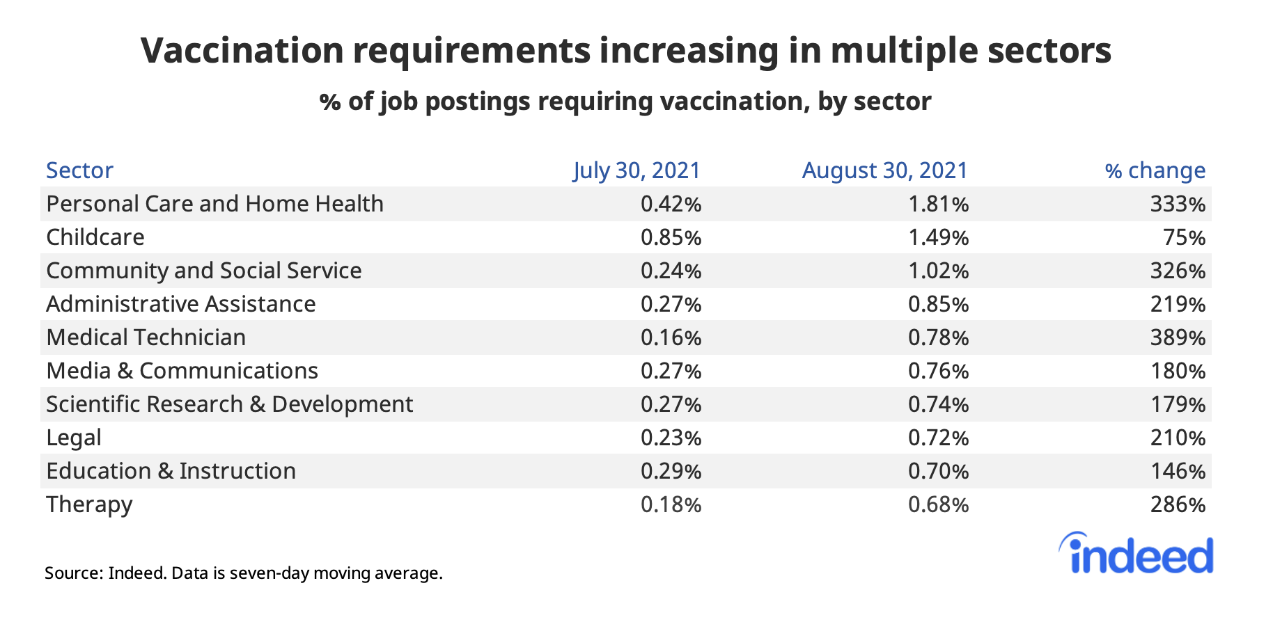 """Table titled """"Vaccination requirements increasing in multiple sectors."""""""