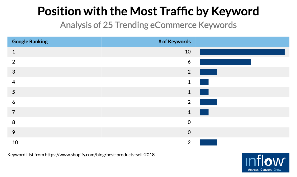 eCommerce product pages: Position with the Most Traffic by Keyword