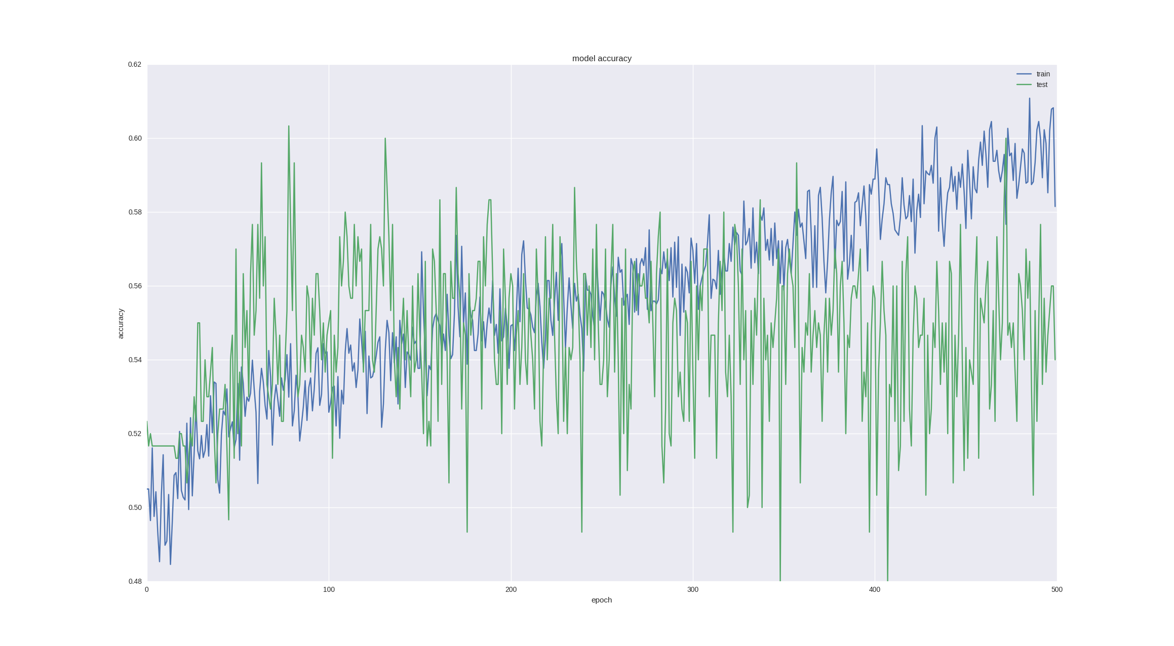 output   Forecasting Financial Time Series