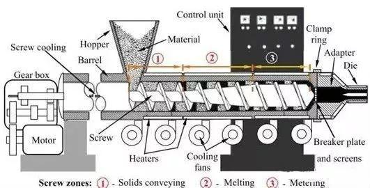Schematic diagram of single screw extruder