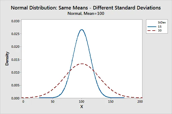 Normal distribution | same means- different distribution