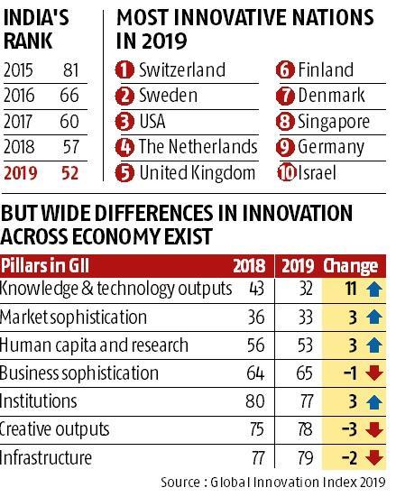 Image result for innovation index india