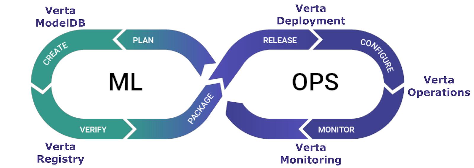 verta-platform