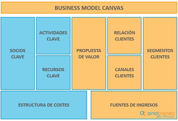 Secciones del Modelo Canvas