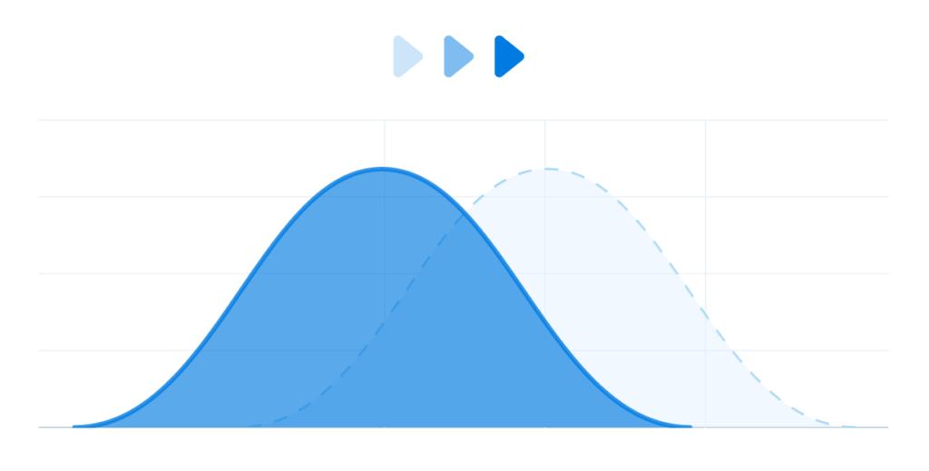 courbe de performance des ventes
