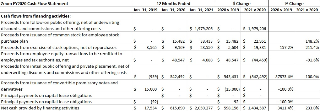 Zoom FY2020 Cash Flow from FInancing