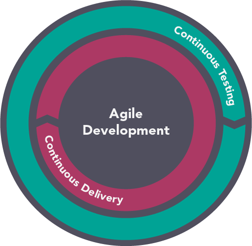 continuous testing continuous delivery agile